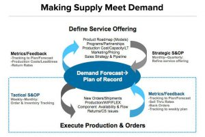 Sales and Operations Planning Process: Strategic and Tactical Aspects