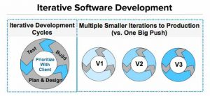 Iterative Software Development