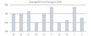 Average Self Storage Price Change in Percent 2018
