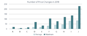 Number of Self Storage Price Changes in 2018