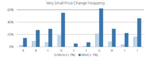 Very Small Self Storage Price Change Percentage 2018